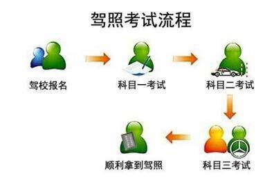 郑州考驾照流程