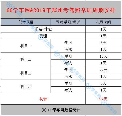 2019郑州驾校学车最快多久能拿证?一份拿证周期表送给你!