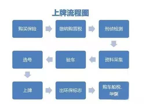2019郑州新车上牌流程是什么?价格多少?